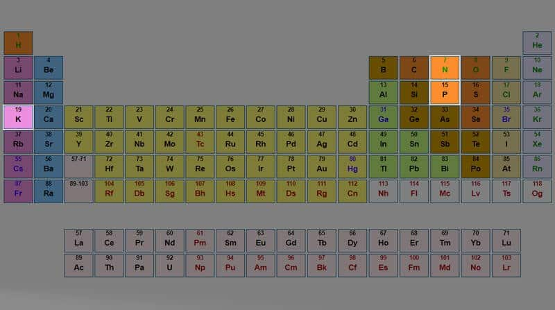 NPK on the periodic table