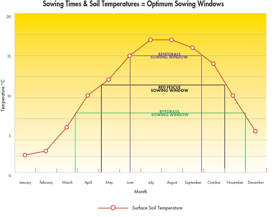 Soil temperature for grass seed germination